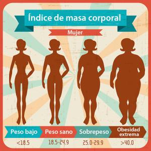 índice de masa corporal- mujer